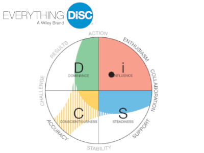 Everything DiSC, workshops